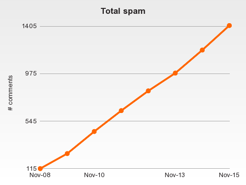 spam_cumulative.png