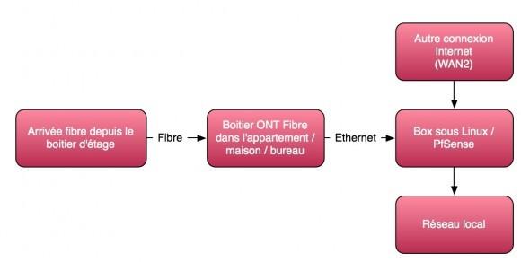 Dual WAN et fibre