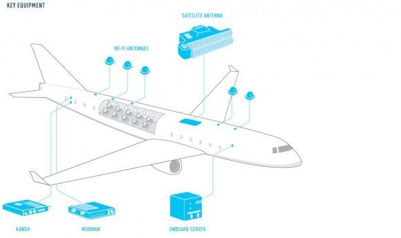 Equipement Avion Satellite KU
